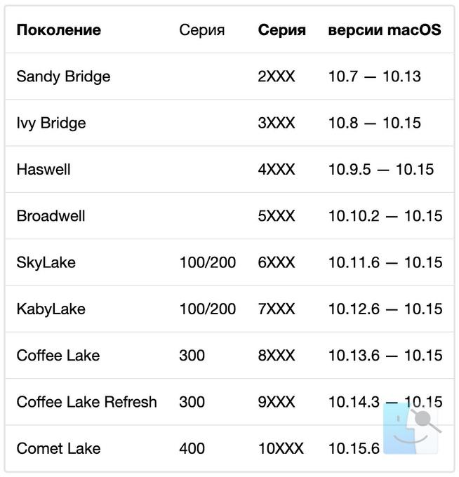 Процессоры для Хакинтош таблица совместимости