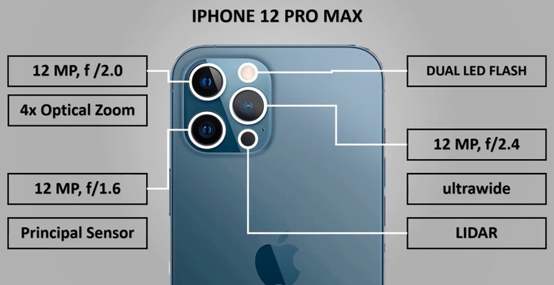 Сравнение по техническим характеристикам Iphone 12 и Xiaomi Mi 10 pro фронтальная камера