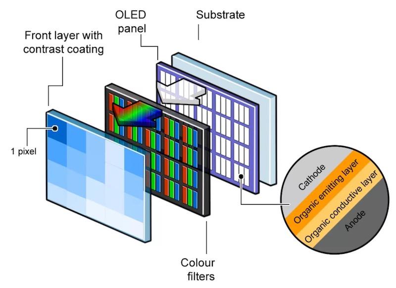 OLED матрица как устроена